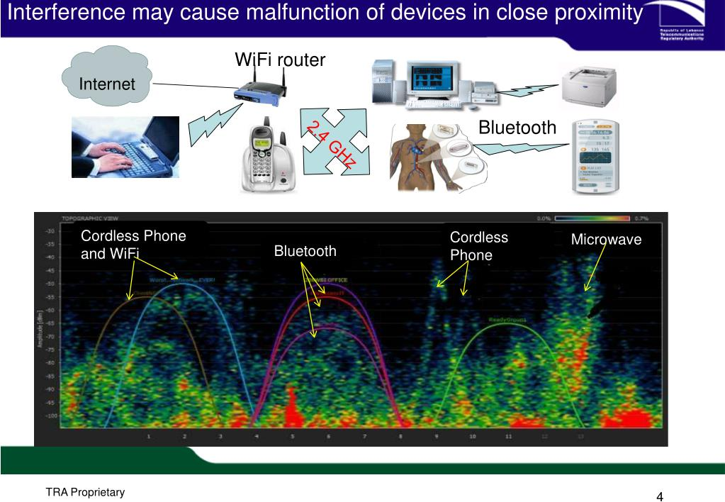 Interference may cause malfunction of devices in close proximity