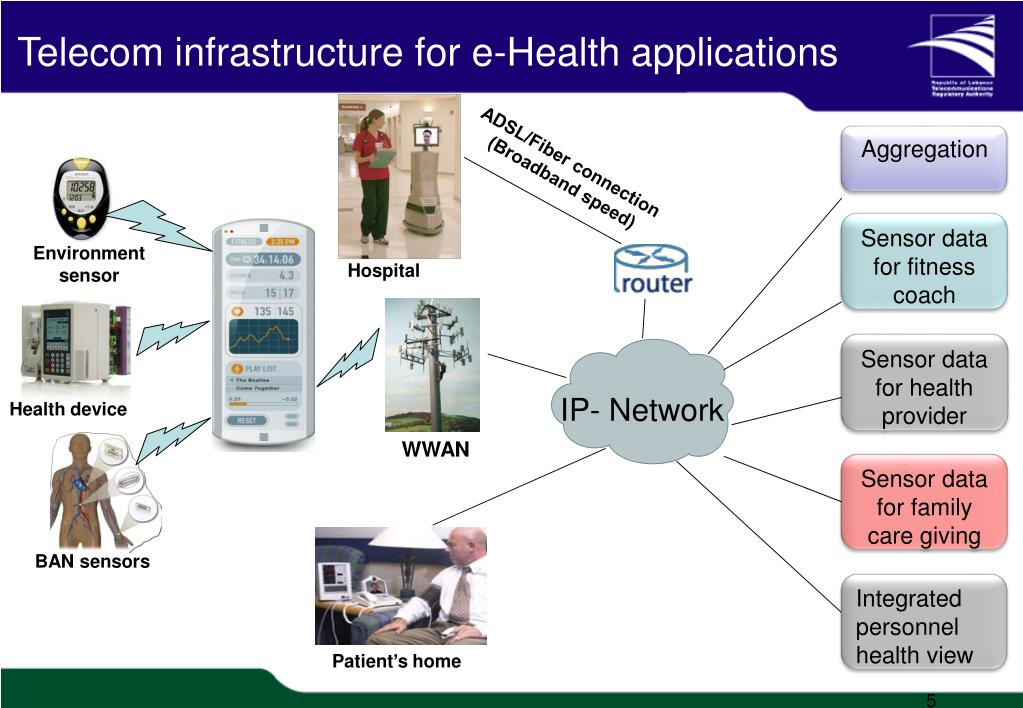 Telecom infrastructure for e-Health applications
