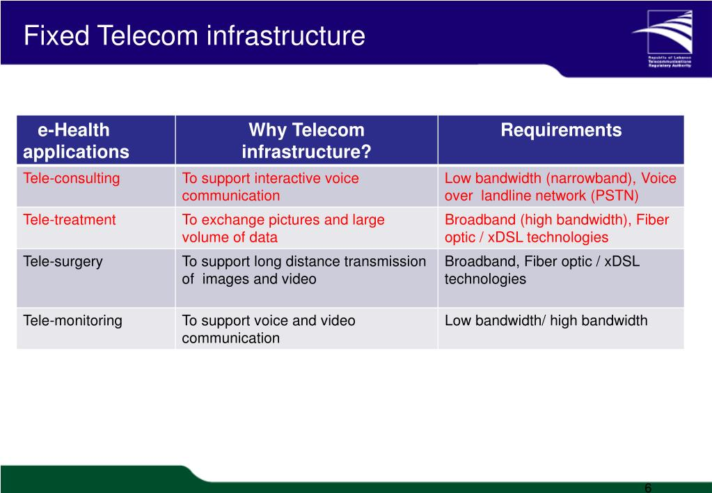 Fixed Telecom infrastructure