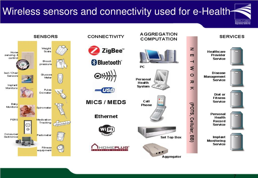 Wireless sensors and connectivity used for e-Health
