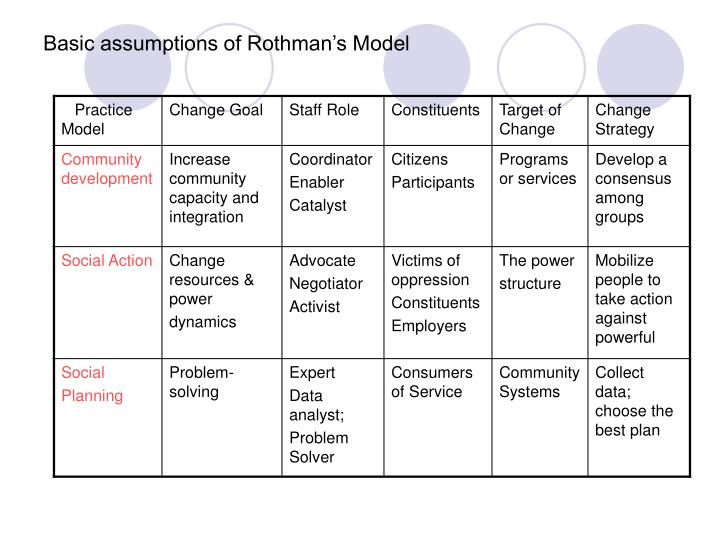 Basic assumptions of Rothman's Model