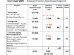 financial year 2007 8 budget and preliminary expenditure per programme