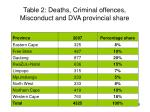 table 2 deaths criminal offences misconduct and dva provincial share
