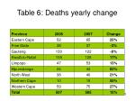 table 6 deaths yearly change