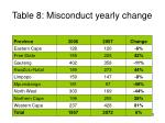 table 8 misconduct yearly change