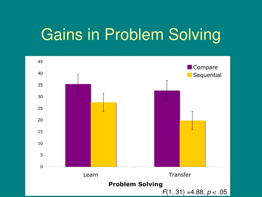 Gains in Problem Solving