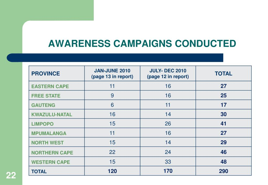 AWARENESS CAMPAIGNS CONDUCTED