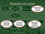 retention for email42