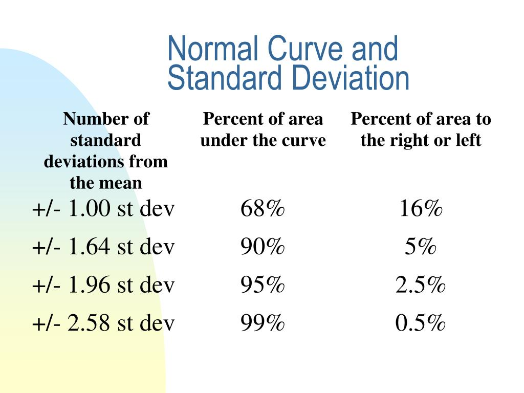 Normal Curve and Standard Deviation