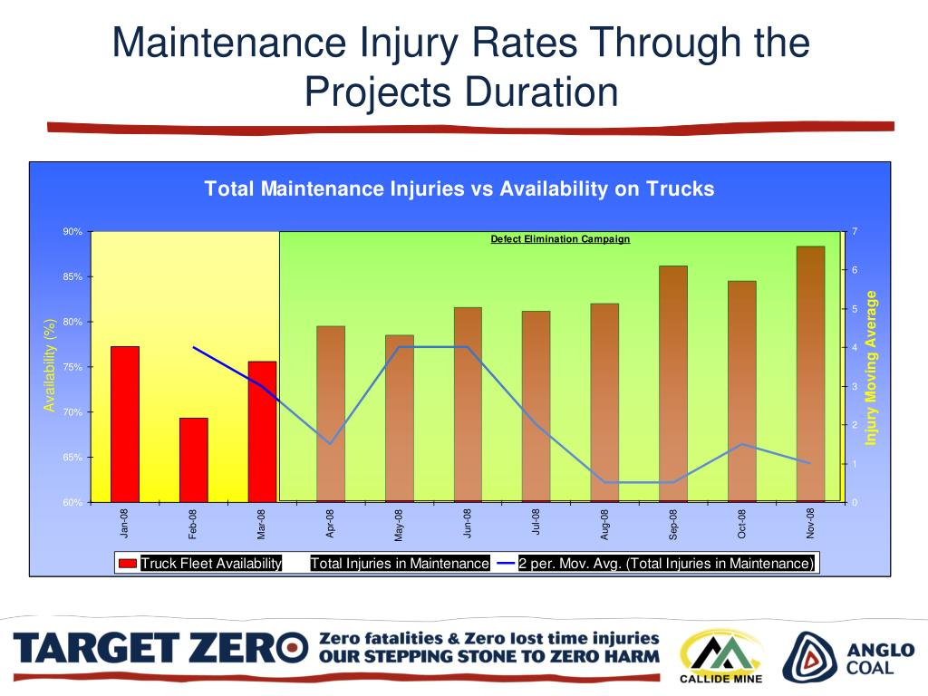 Maintenance Injury Rates Through the Projects Duration