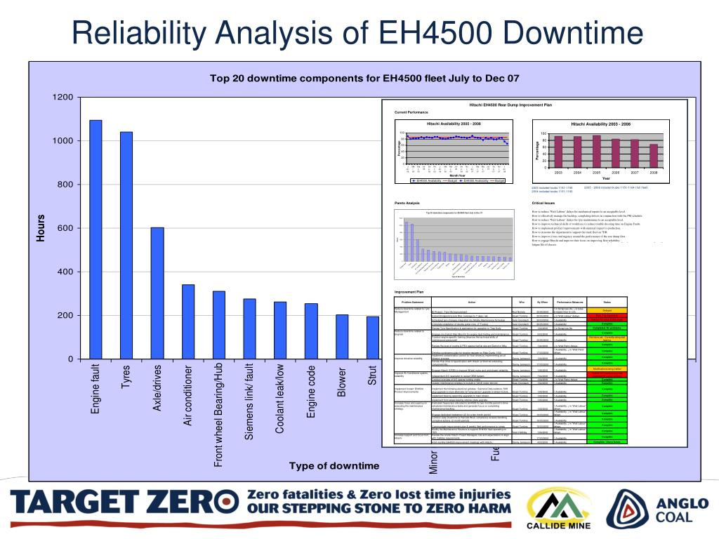 Reliability Analysis of EH4500 Downtime