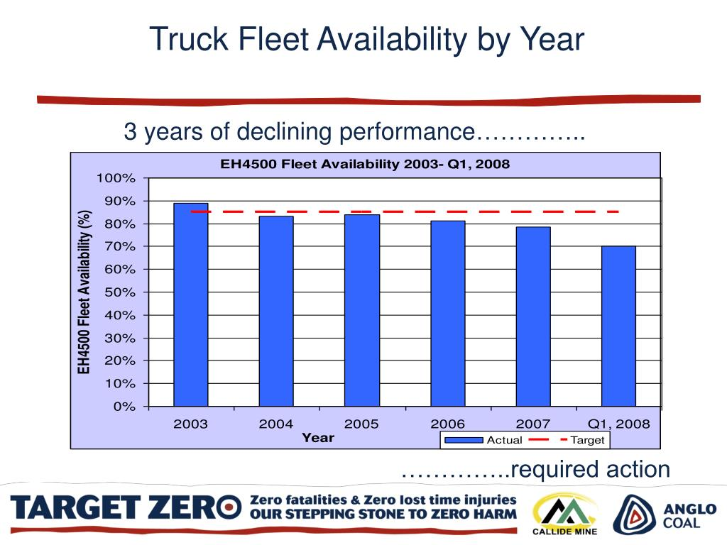 Truck Fleet Availability by Year