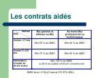 les contrats aid s37