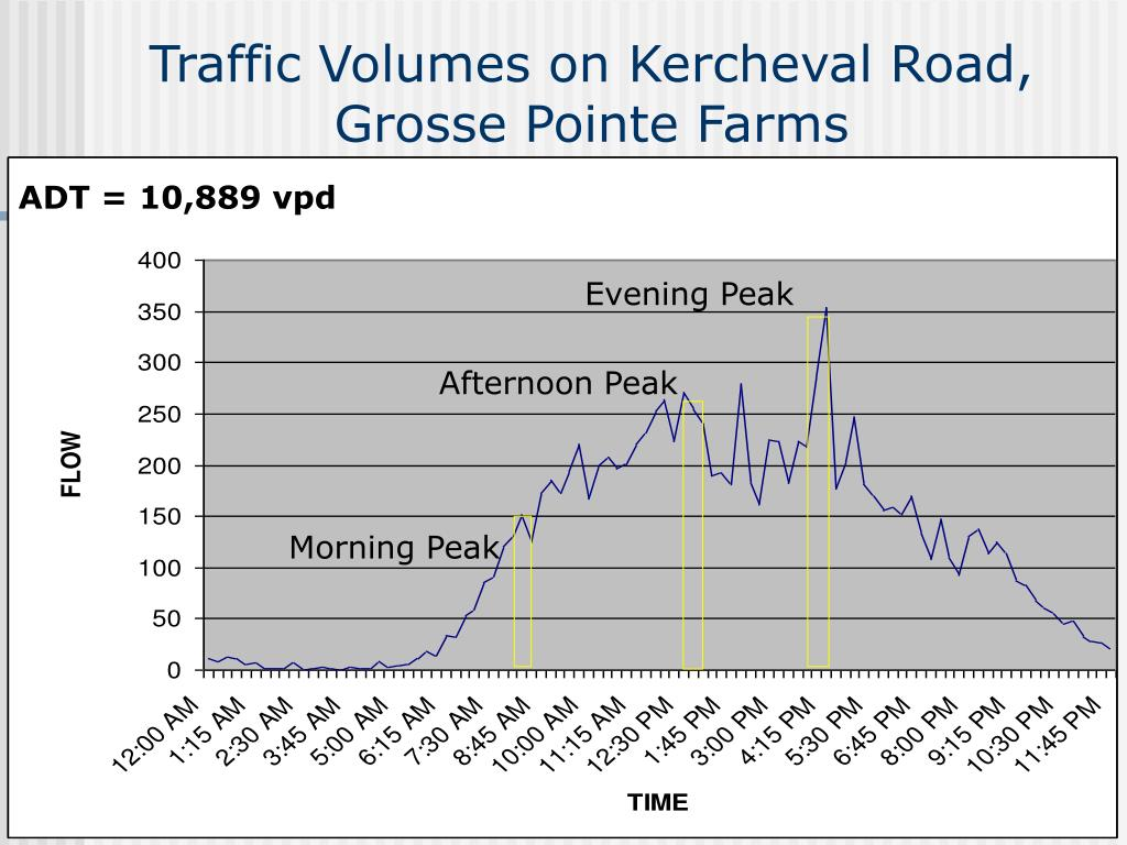 Traffic Volumes on Kercheval Road, Grosse Pointe Farms