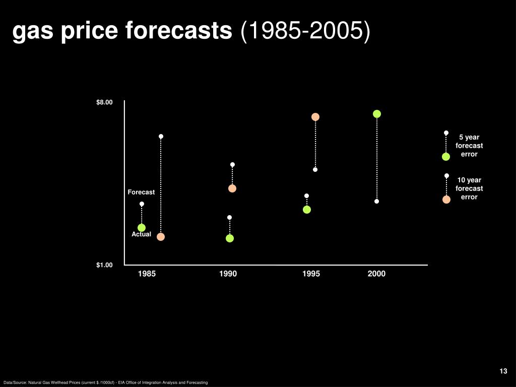 gas price forecasts