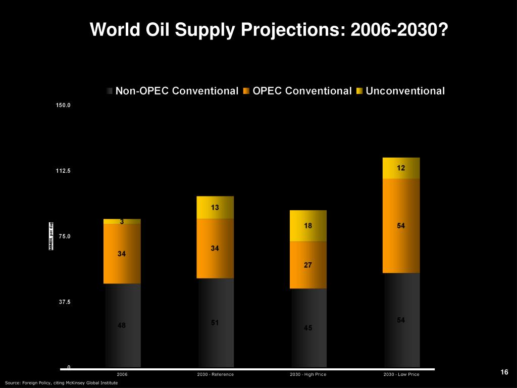 World Oil Supply Projections: 2006-2030?