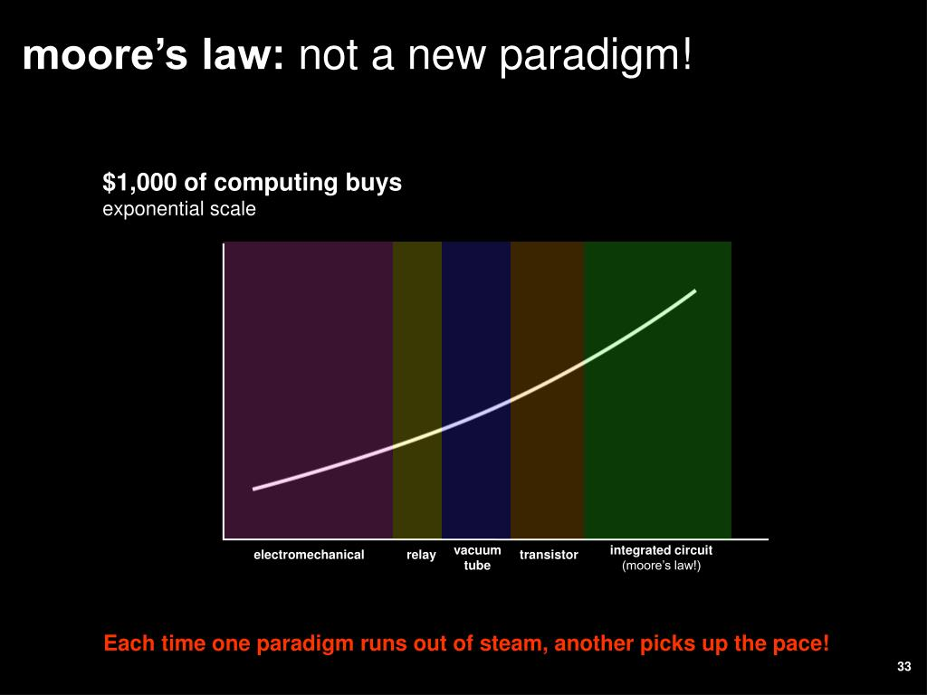 moore's law: