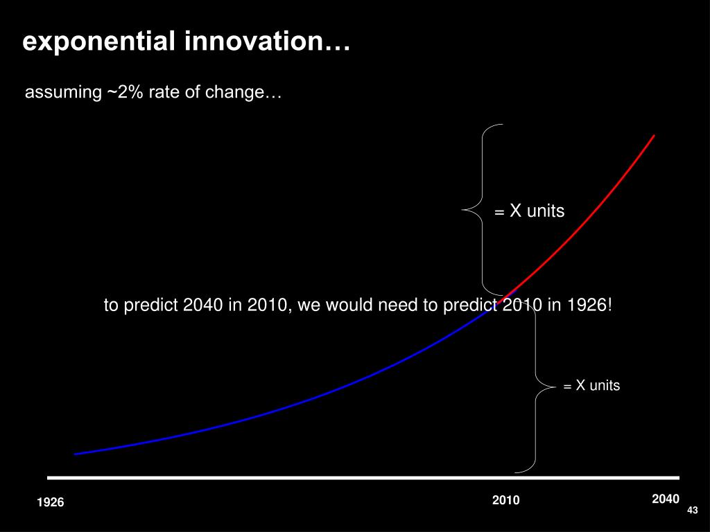 exponential innovation…