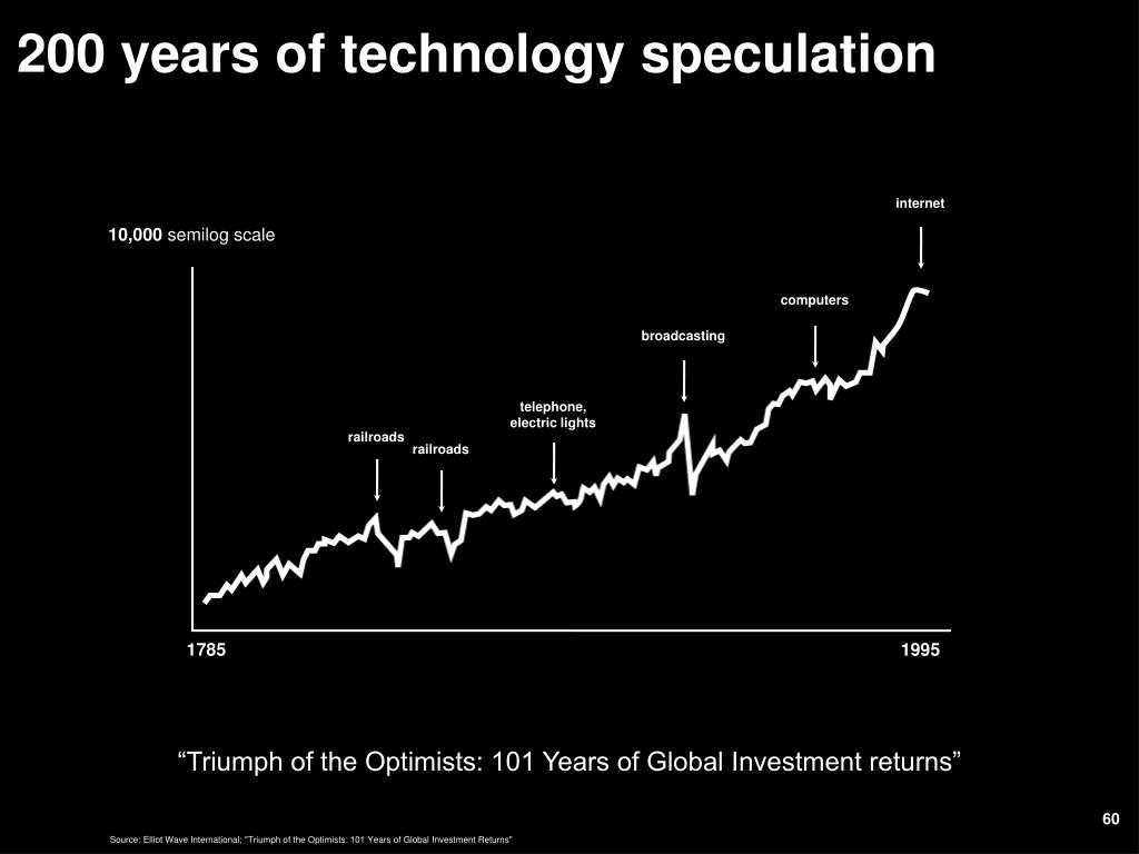 200 years of technology speculation
