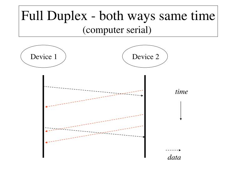 Full Duplex - both ways same time