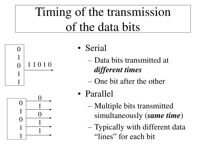 Timing of the transmission of the data bits