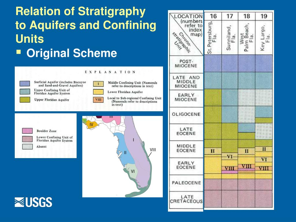 Relation of Stratigraphy to Aquifers and Confining Units