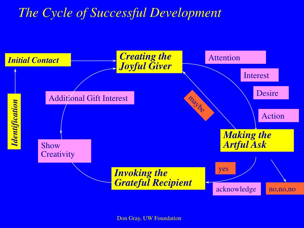 The Cycle of Successful Development