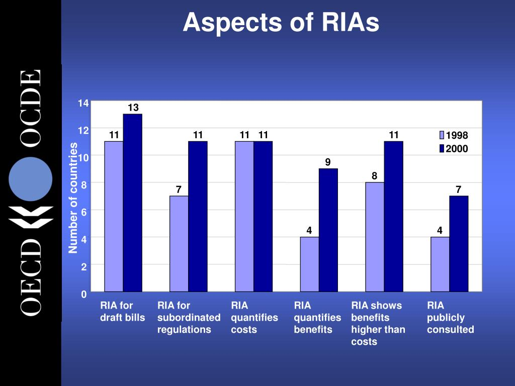 Aspects of RIAs