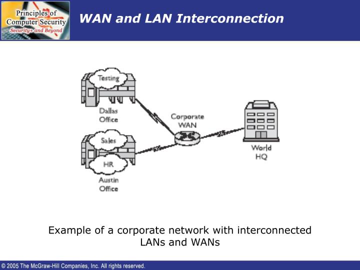 WAN and LAN Interconnection