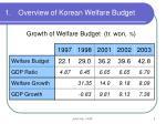 overview of korean welfare budget