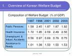 overview of korean welfare budget4