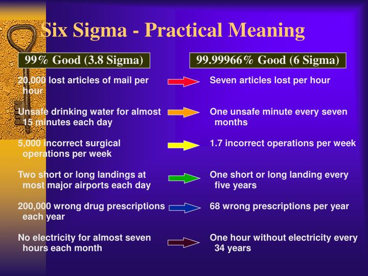 Six Sigma - Practical Meaning