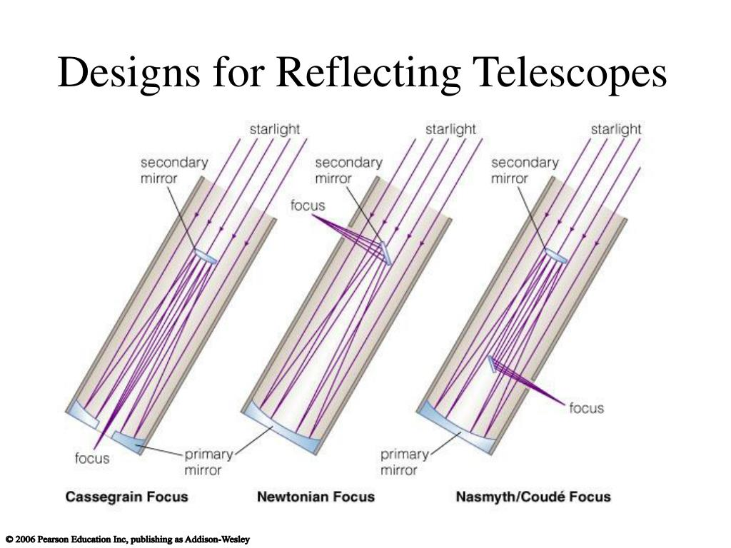 Designs for Reflecting Telescopes