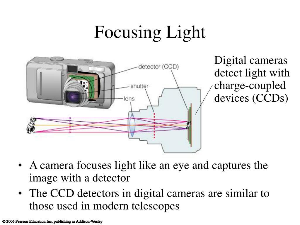 Focusing Light
