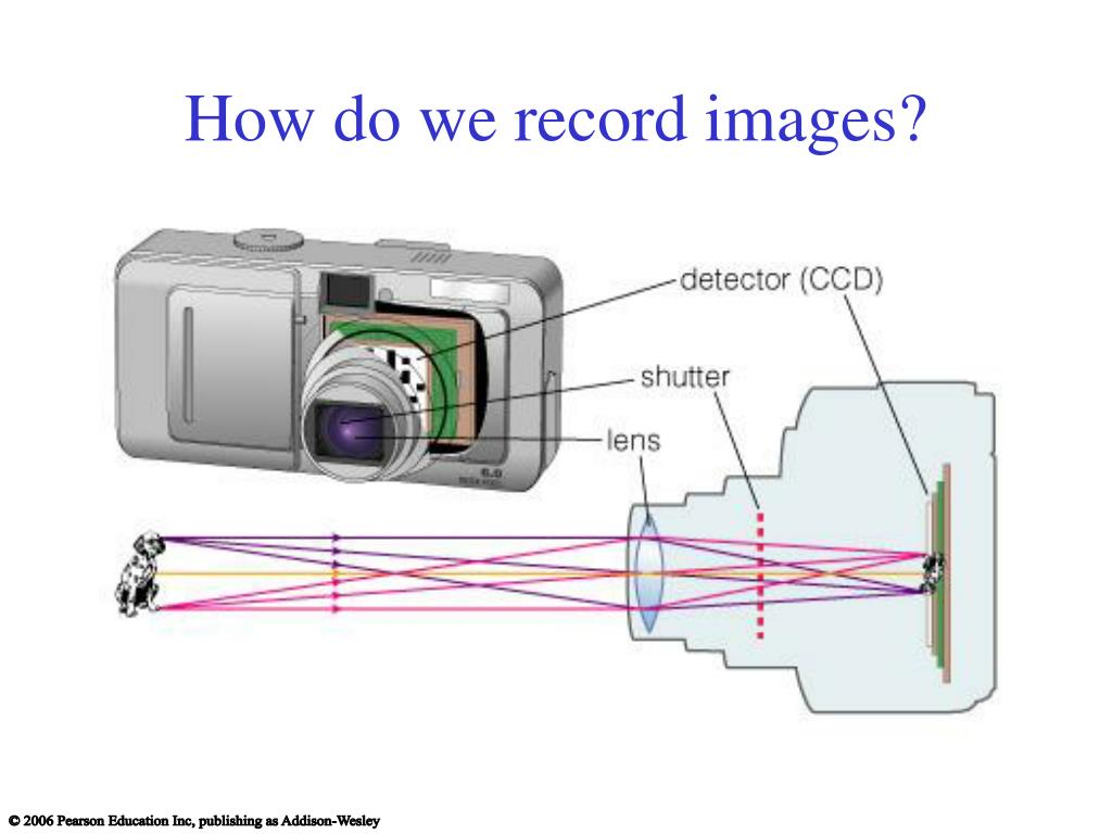 How do we record images?