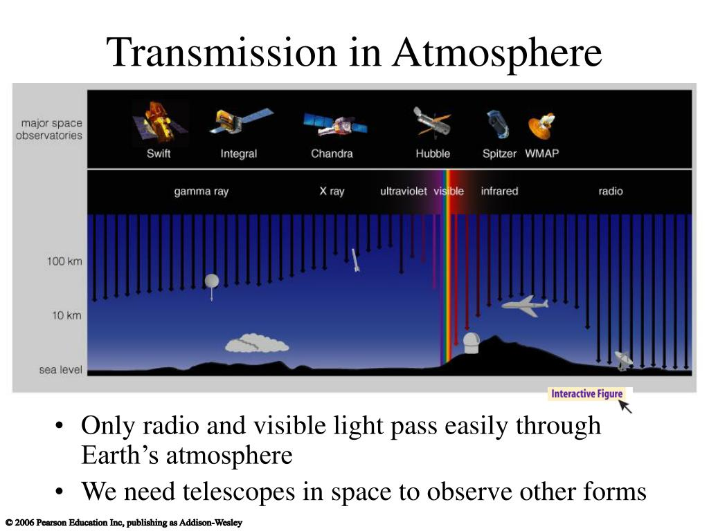 Transmission in Atmosphere