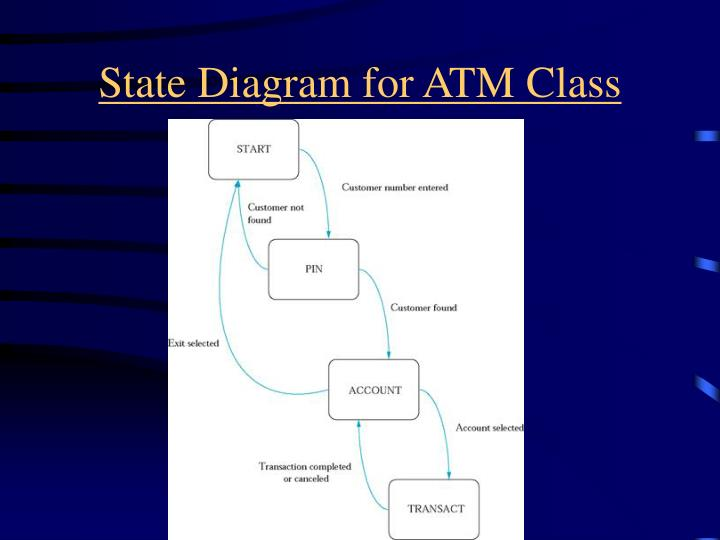 State Diagram for ATM Class