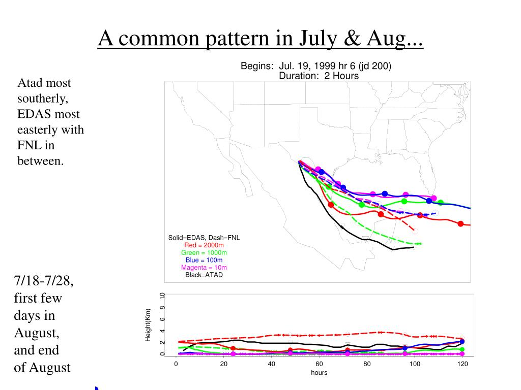 A common pattern in July & Aug...