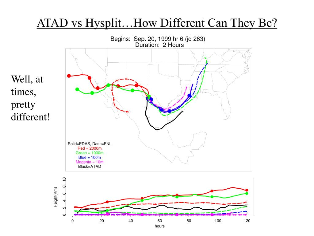 ATAD vs Hysplit…How Different Can They Be?