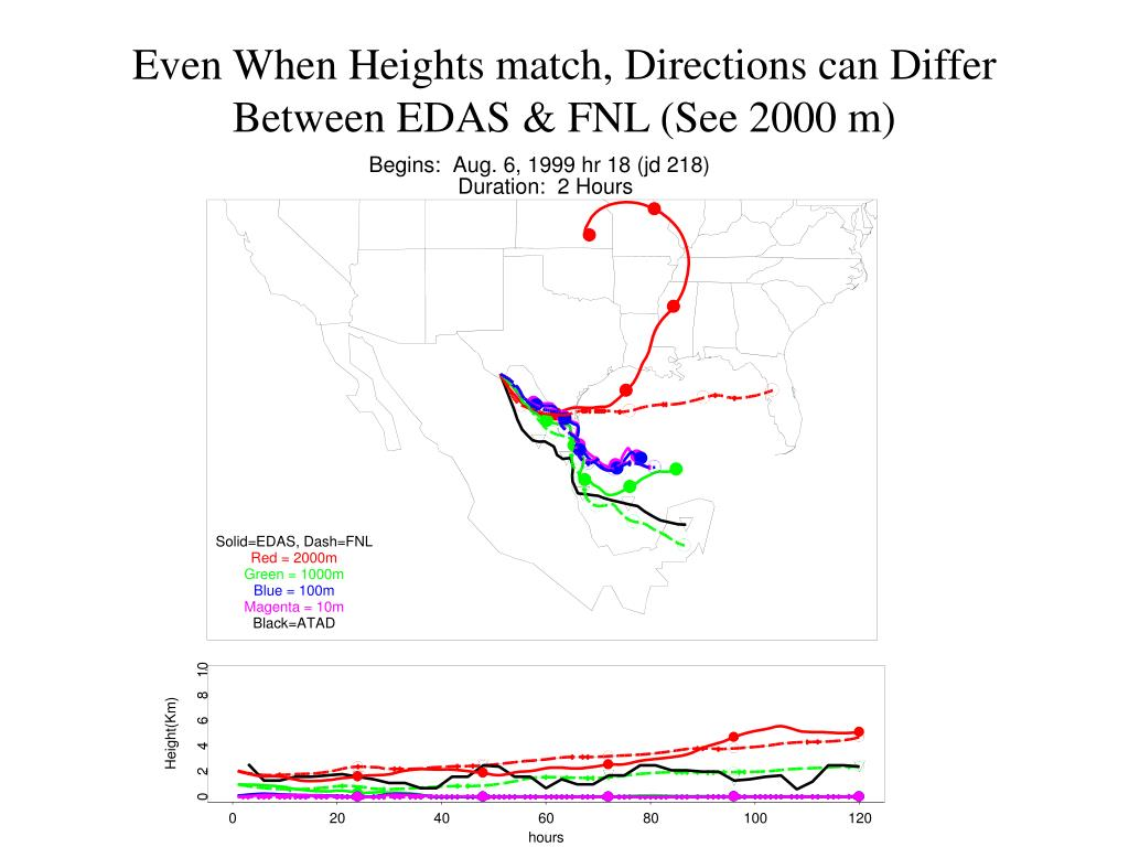 Even When Heights match, Directions can Differ Between EDAS & FNL (See 2000 m)
