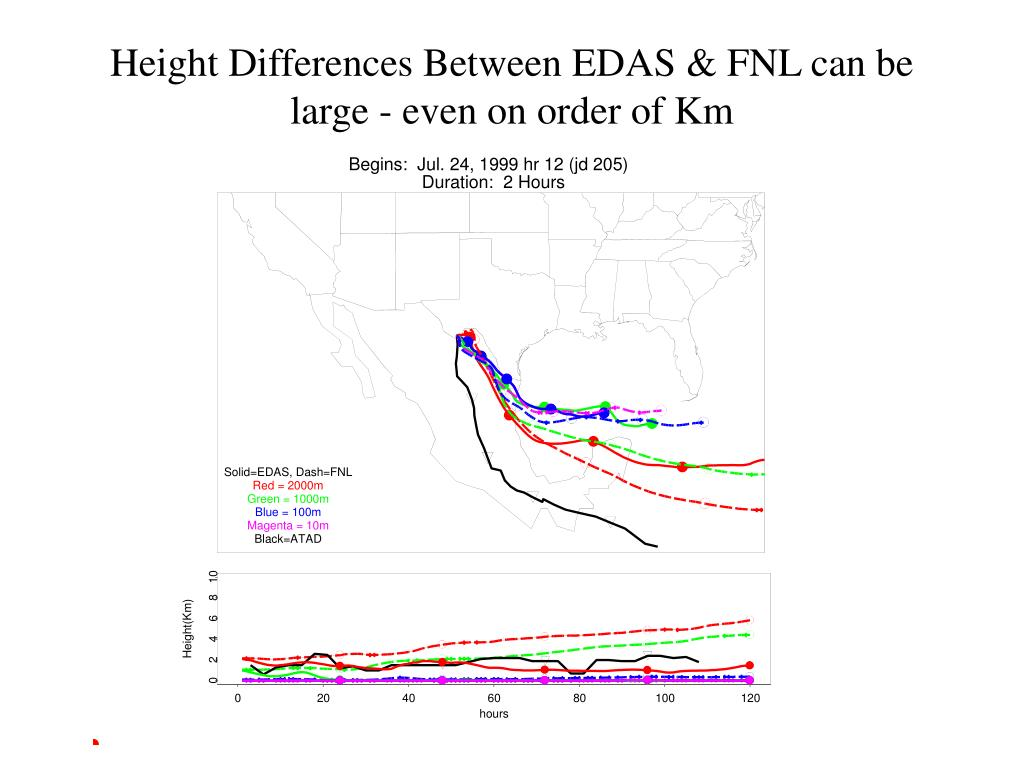 Height Differences Between EDAS & FNL can be large - even on order of Km