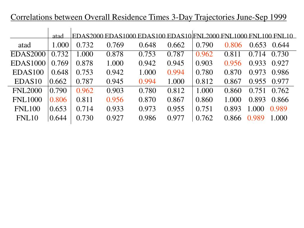 Correlations between Overall Residence Times 3-Day Trajectories June-Sep 1999