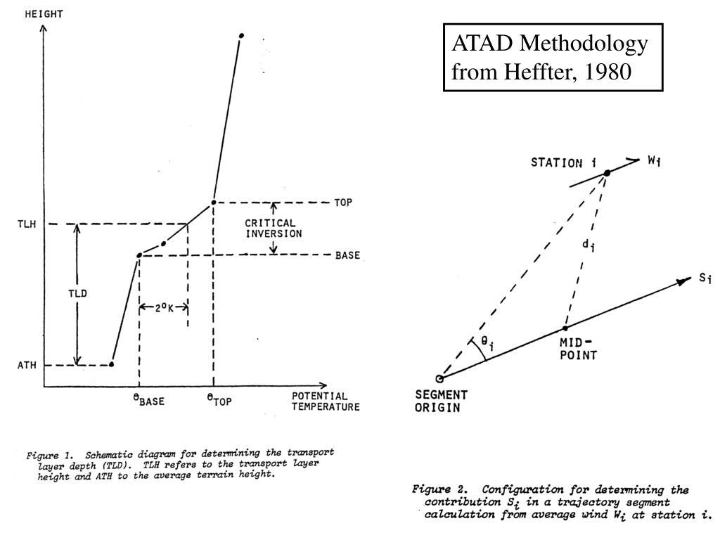 ATAD Methodology