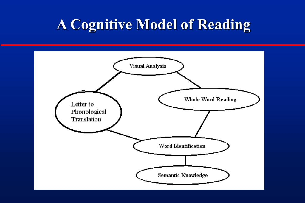 A Cognitive Model of Reading