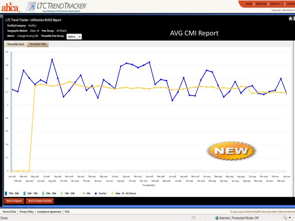 AVG CMI Report
