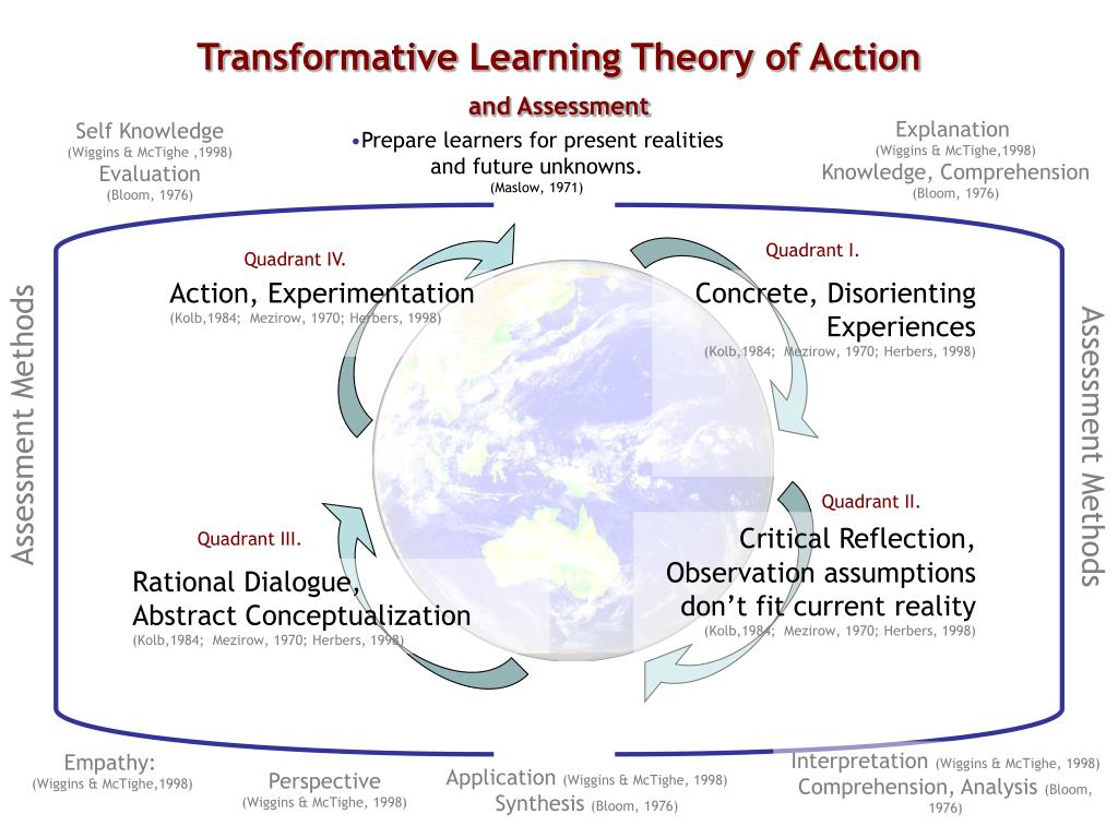 Transformative Learning Theory of Action