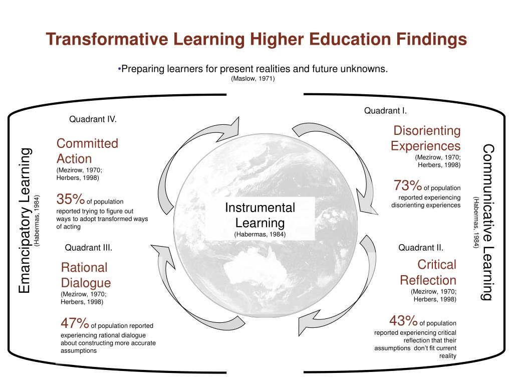 Transformative Learning Higher Education Findings