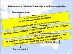 seven countries study of trans stigma and trans prejudice