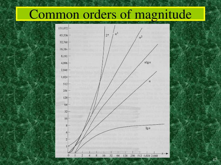 Common orders of magnitude