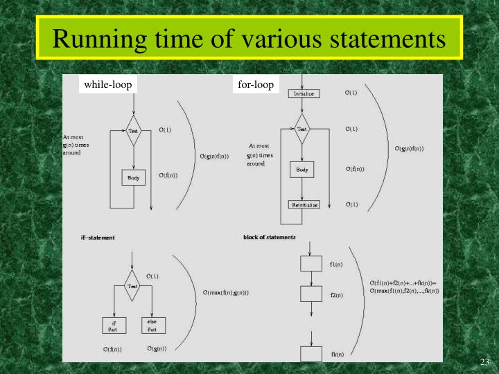 Running time of various statements